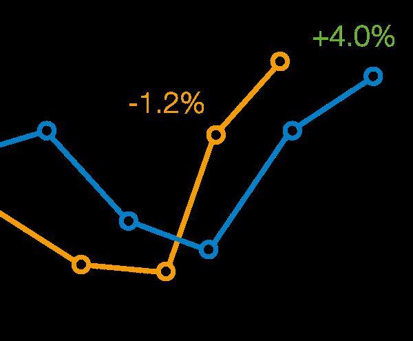 Digitalbyrå åt Svensk Mäklarstatistik